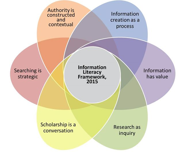 Framing the ACRL Framework - rrlc.org