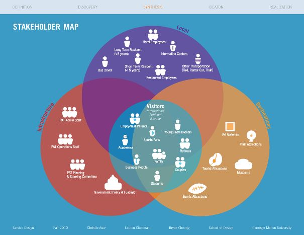 Technology Management Image: UMap - Stakeholder Map. Who Is Who