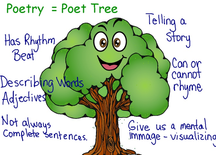 32 best school ideas poetry images on pinterest classroom ideas poetry tree good book for poetry intro fandeluxe Choice Image