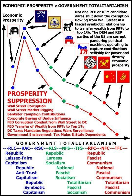 Venn Diagram Of Capitalism And Communism Schematic Diagrams