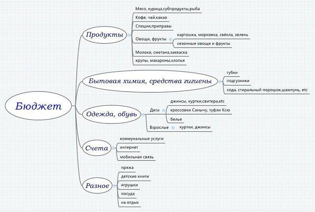 http://fly-mama.ru/intellekt-karty-dlya-flylady/