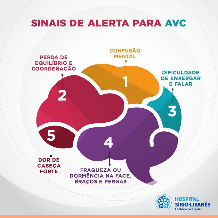 Acidente Vascular Cerebral - AVC  #MS