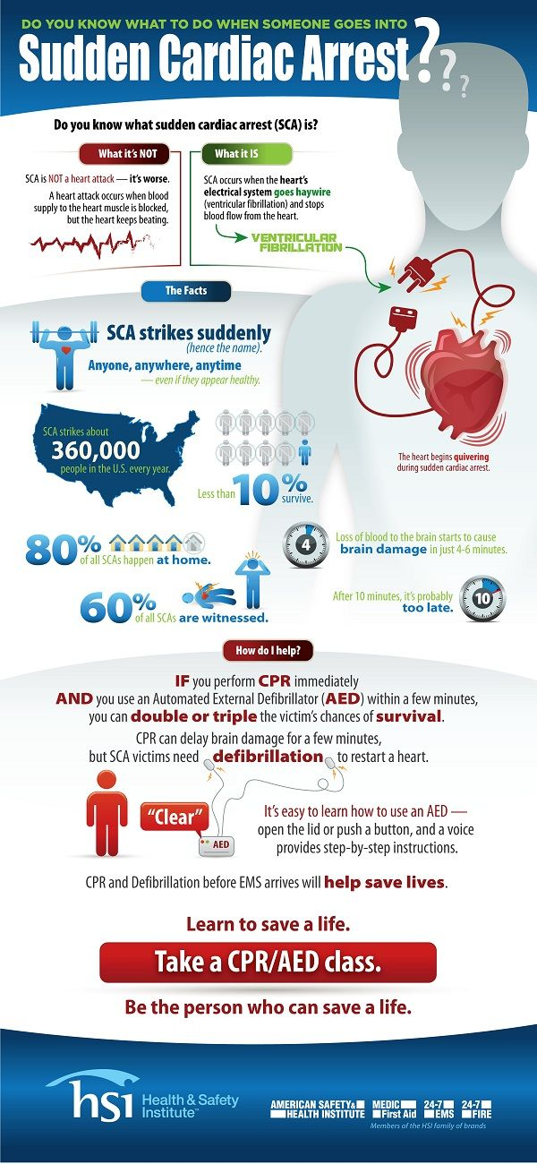 Facts about Sudden Cardiac Arrest Infographic. Did you know that if you perform CPR and use an Automated External Defibrillator (AED) within minutes, you can double or triple the victim's chance of survival? Learn about AEDs in our article here: http://insidefirstaid.com/personal/first-aid-kit/portable-automated-external-defibrillators-aed-cpr-protect-others-from-sudden-cardiac-arrest #sudden #cardiac #arrest
