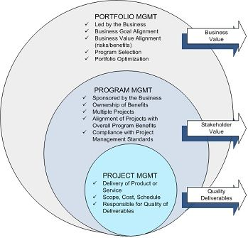 Differenze tra Project, Program, Portfolio, Product Management | Project Management Center
