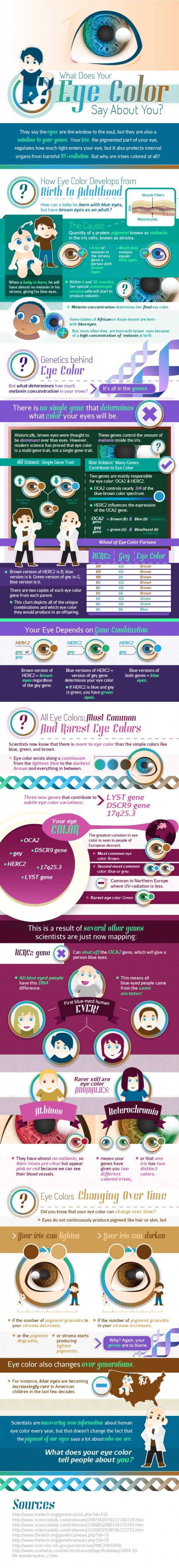 Colour therapy for eyesight - What Does Your Eye Color Say About You