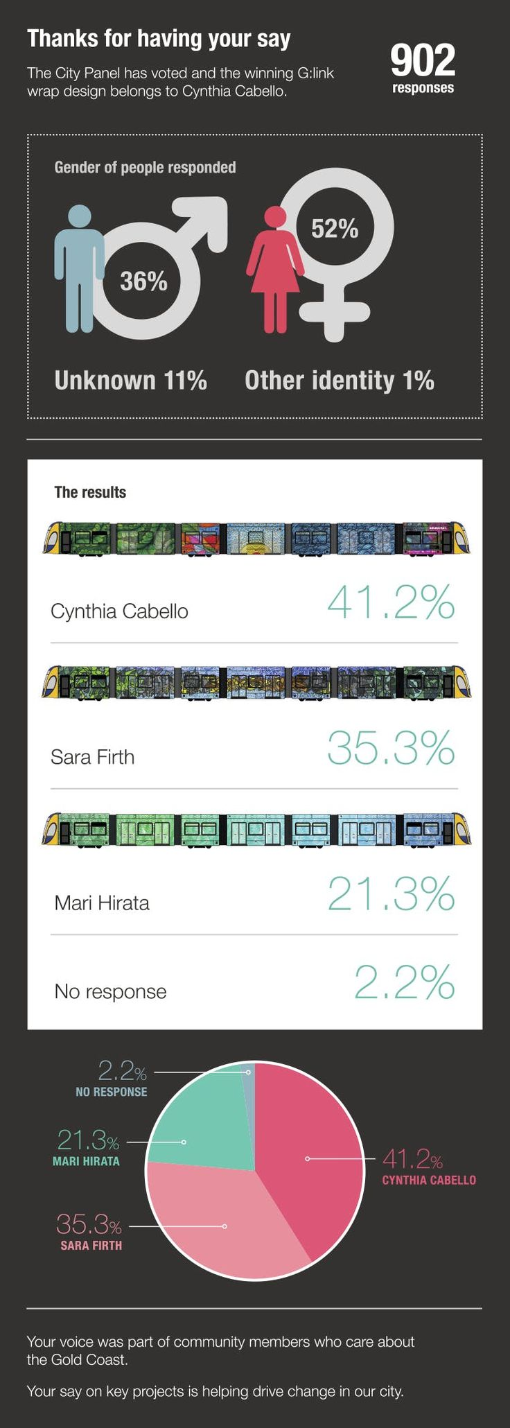 G:link wrap commission engagement results infographic