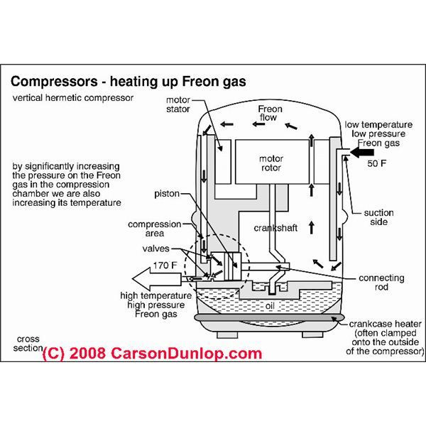 What Is Hermetically Sealed Compressors Refrigeration Air