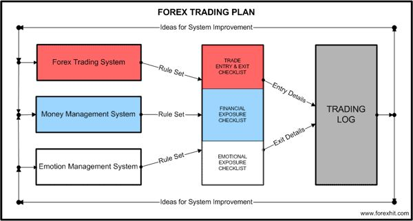 Forex trading company business plan