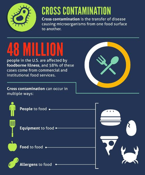 a food borne illness Information on research programmes that aim to provide robust information on the presence, growth, survival, control and elimination of microorganisms throughout the food chain.