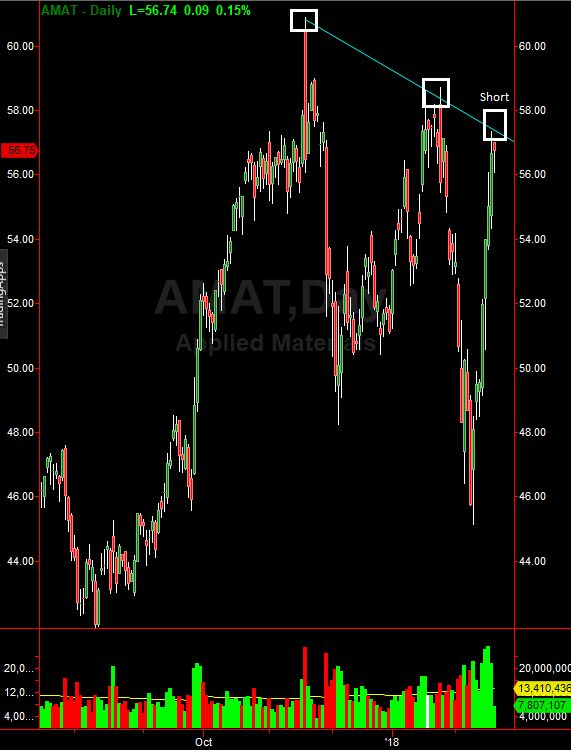 Applied Materials (AMAT) Nears Strong Short Level