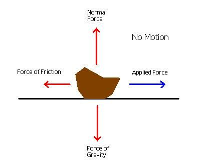 Static friction is when friction is keeping something in ...