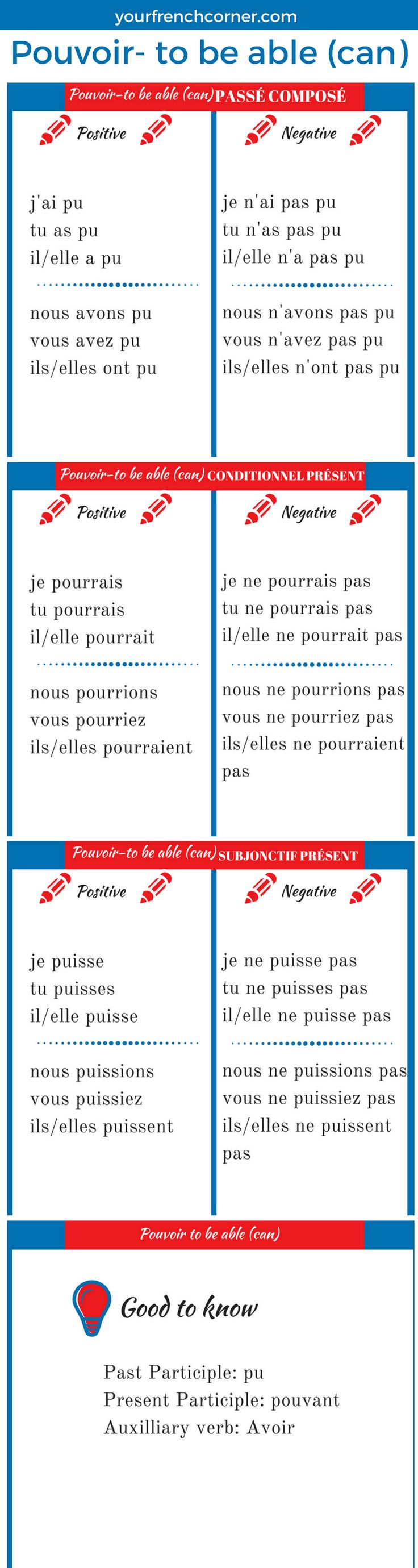 french irregular verb essayer Irregular verbs avoir, etre, aller, faire - present tense worksheet find this pin and more on french by komalshahkomals irregular verbs avoir, etre, aller, faire.