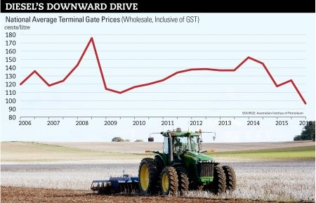 Oil glut helps farm fuel costs slide: http://bit.ly/1JZqYCm