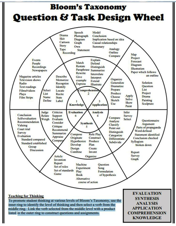 Bloom's taxonomy design wheel.