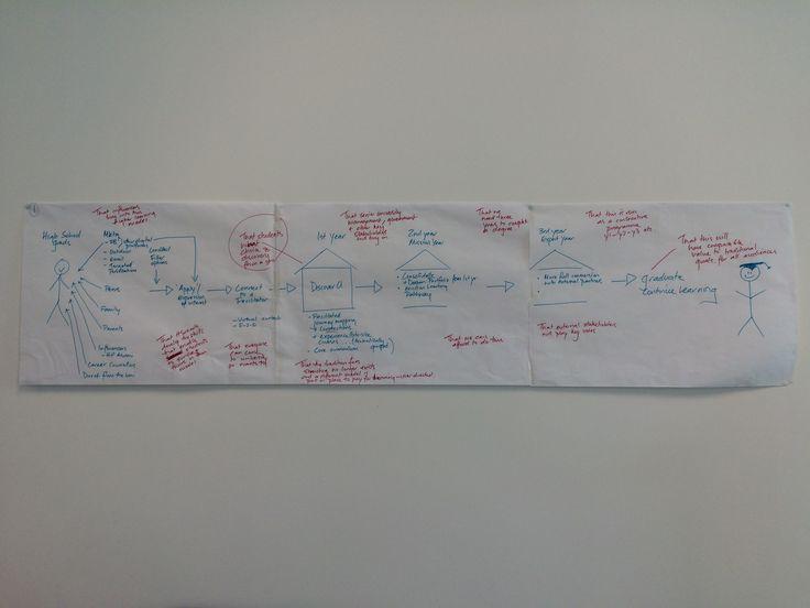 Idea journey map