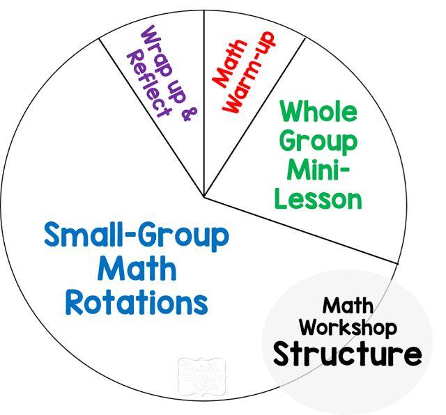 Create Your Best Math Workshop - Tunstall's Teaching Tidbits