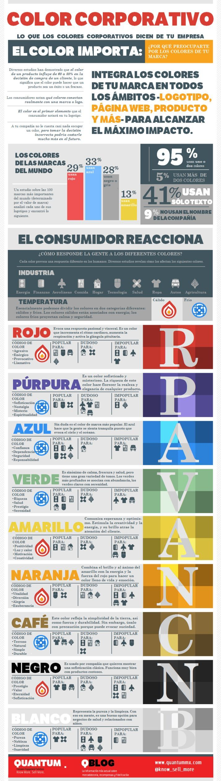 El Color Importa. A la hora de elegir el color para tu empresa, échale un vistazo a esta guía sobre que significado tiene cada color para elegir el que más se adapte a tu servicio o producto. || #infografías