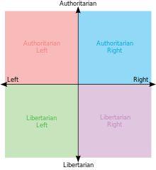 Espectro político um sistema de classificar diferentes posições políticas sobre um ou mais eixos geométricos para simbolizar independentes dimensões políticas, dentro do conceito da existência de uma Esquerda e Direita (política).