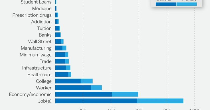 The most common words in Hillary Clinton's speeches, in one chart