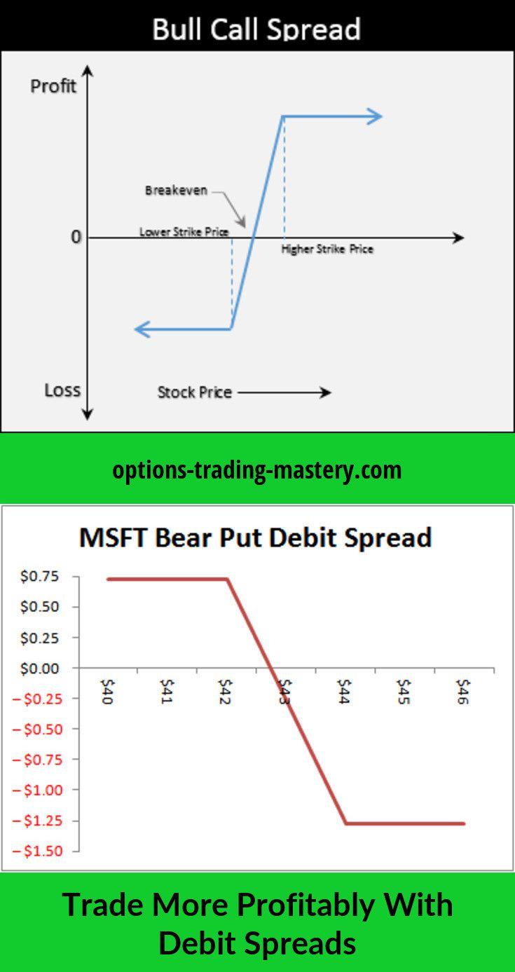 What Does Net Debit Mean In Options Trading - The Options Manual