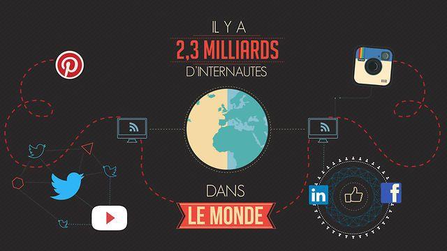 Il y a 2,3 milliards d'internautes dans le monde, dont plus de 40 millions en France. 78% de ces internautes fréquentent les réseaux sociaux: Facebook, twitter, instagram, pinterest.. Nous reprenons dans cette infographie vidéo les chiffres clés 2013 de ces réseaux sociaux..  Un film 2D produit par 2FACTORY, nous avons réalisé la D.A., les illustrations vectorielles, l'animation motion-design, et la bande son. Team: Romain ...