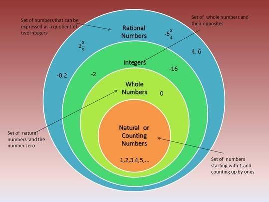 Rational Numbers Venn Diagram School Ideas Pinterest Venn