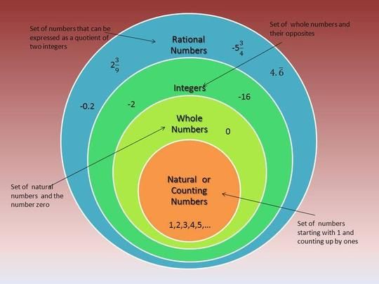 Venn Diagrams Of Rational Vs Irrational Numbers