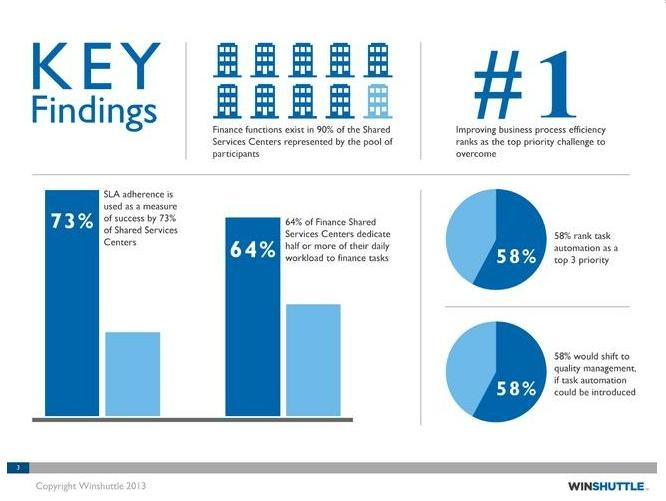 2013 Shared Services Survey Report
