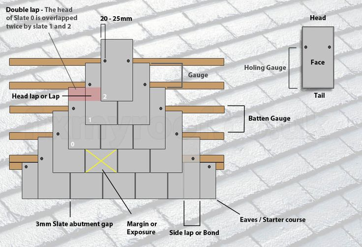 Here you can find a structure of slate roof with different details. This might help you to get installed your slate roof in a proper way. #slateroofing #slateroof #rofing