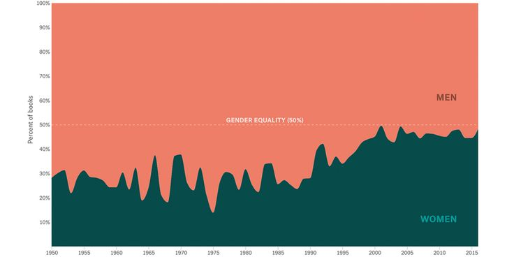 How much progress has American literature made towards gender equality?