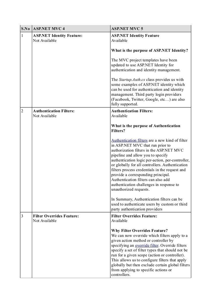 Difference between asp.net mvc 4 and asp.net mvc 5 by Umar Ali via slideshare