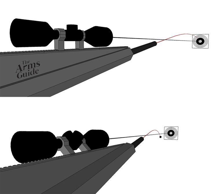 Long range Shooting: External Ballistics - Rifle Cant Error