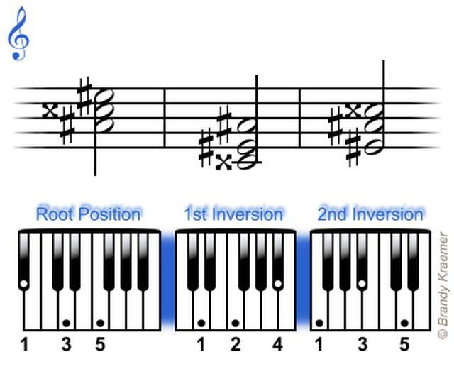 Acordes Tríada Mayor de Piano: La Mayor Sostenido Tríadas de Piano