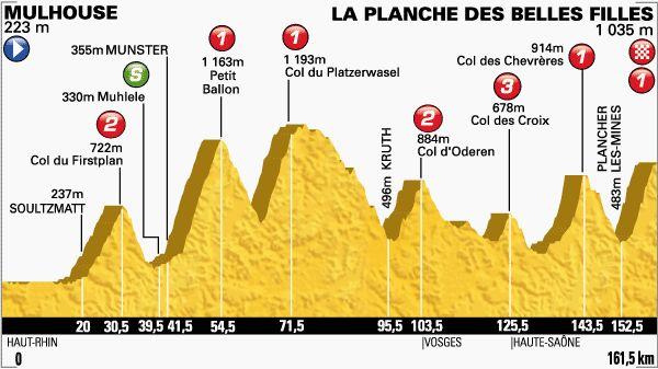 Le tour de France 14/07/2014 Mulhouse / La Planche des Belles Filles 161.5KM