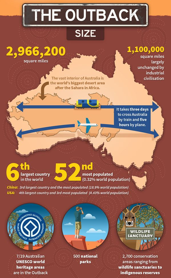 First thing's first, before travelling the Australian outback, it's very (read: VERY ) imperative you know what you're about to get yourself into. | This Is The Perfect Cheat Sheet For Exploring The Australian Outback