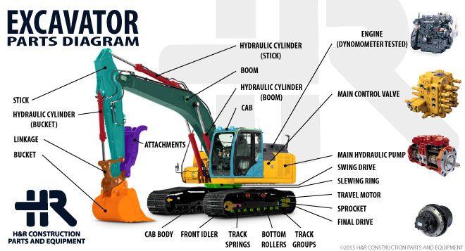 H amp R Teardown Diagram Excavator About H amp R Construction