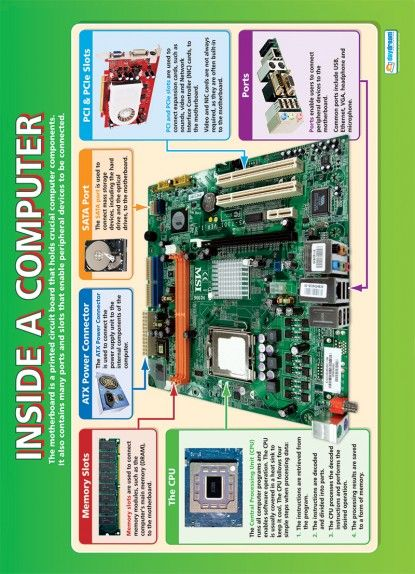 Inside A Computer Poster