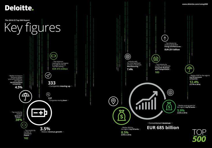 Deloitte CE Top 500 Key Figures #CETop500 #Deloitte #CentralEurope #CE