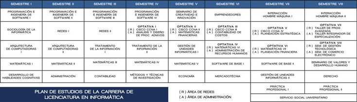Plan de estudia de la carrera Licenciatura en informatica