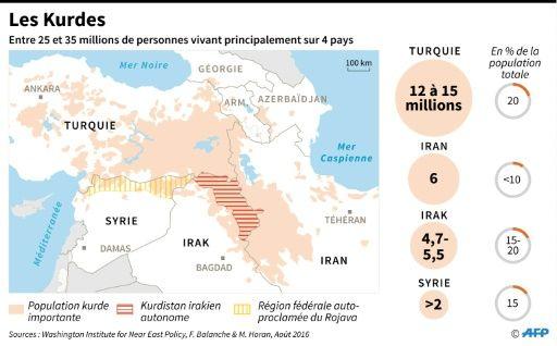 Irak: les Kurdes vont voter sur l'indépendance dans un climat de peur | Le Petit Journal