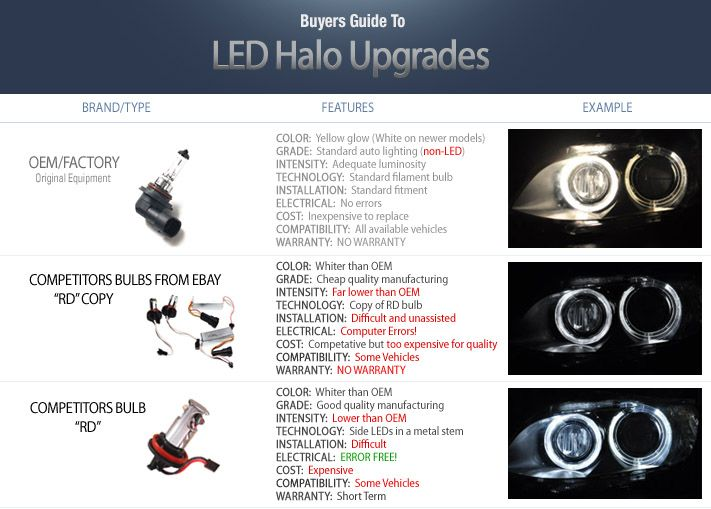 WeissLicht LED Halo Upgrade Kit  for BMW Vehicles [BIMMIAN]