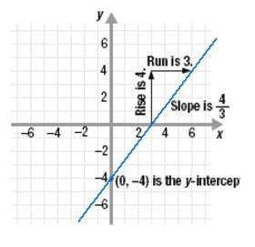 What are equations and what do they represent? This Board introduces equations and their graphs. Then determine the slope of a line and explore more into slope-intercept form.