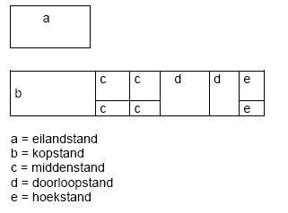 Beursstand indelingen en types