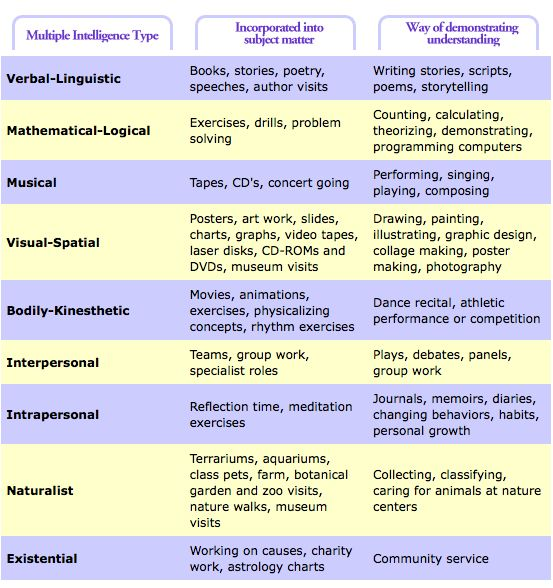 29 Best Education Multiple Intelligences Images On Pinterest