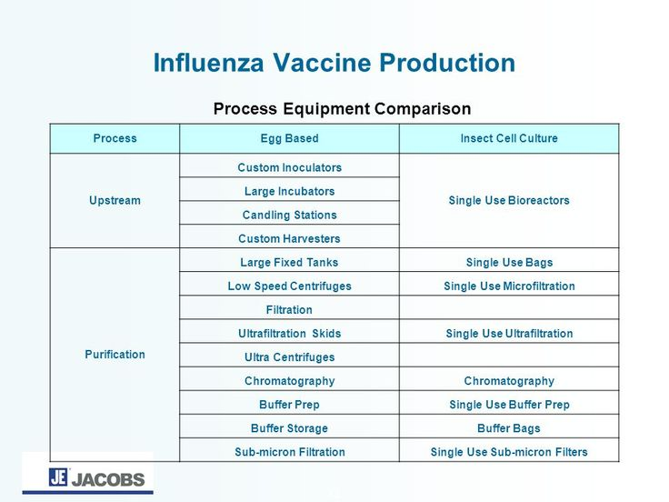 Seasonal and Pandemic Influenza Vaccines : Vaccine Development and Production 1. Description from slideplayer.com. I searched for this on bing.com/images