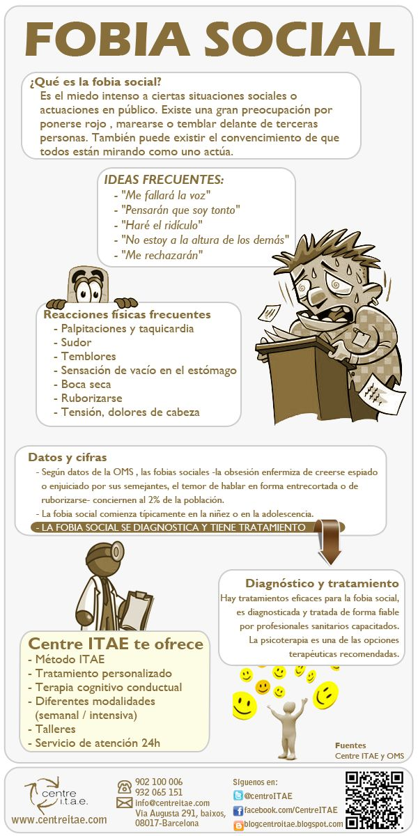 Infografía sobre la fobia social