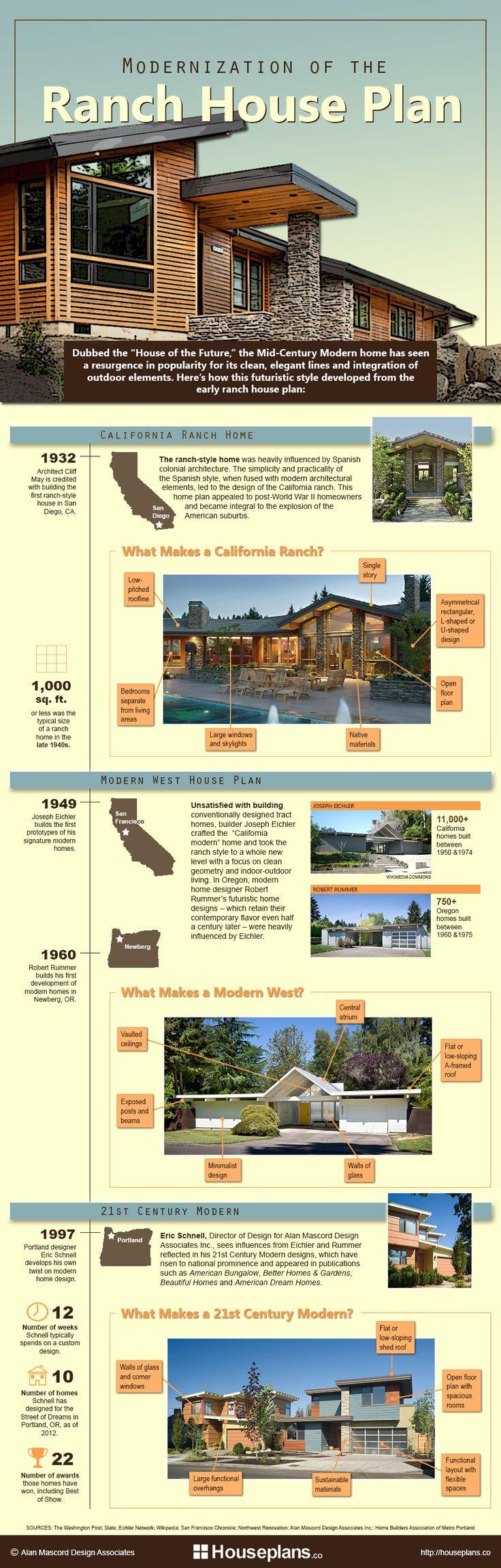 Modernization of the Ranch House Plan