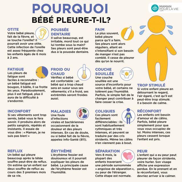 Savoir reconnaître les pleurs de bébé - Page 9 - Bébé - 0-12 mois - Pleurs - Mamanpourlavie.com