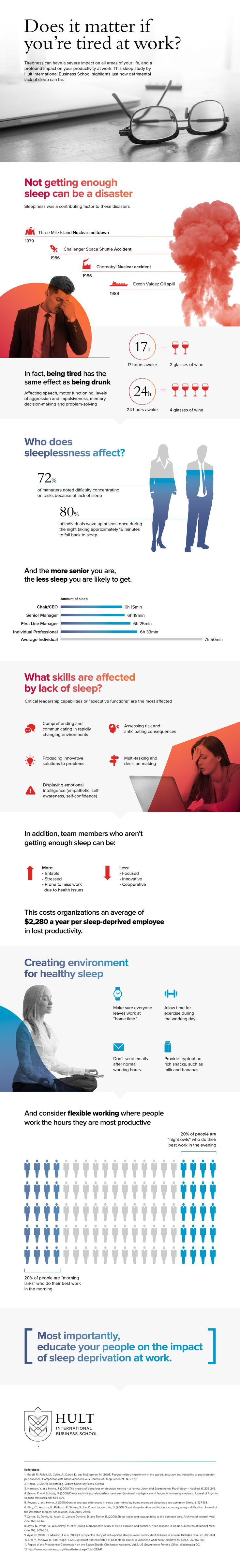 Does It Matter If You're Tired At Work? #Infographic #Workplace