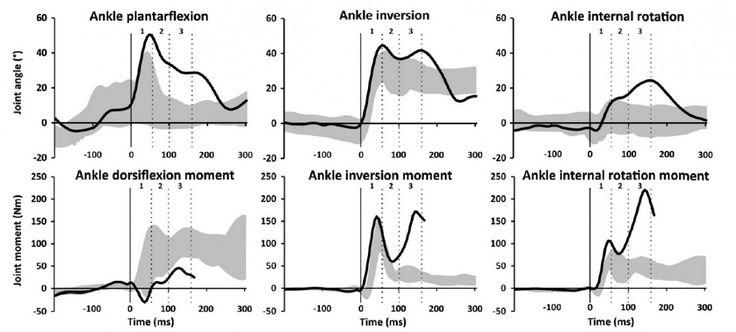 Esguince de tobillo (I): lesión, mecanismo y factores de riesgo http://blgs.co/7TE7M2